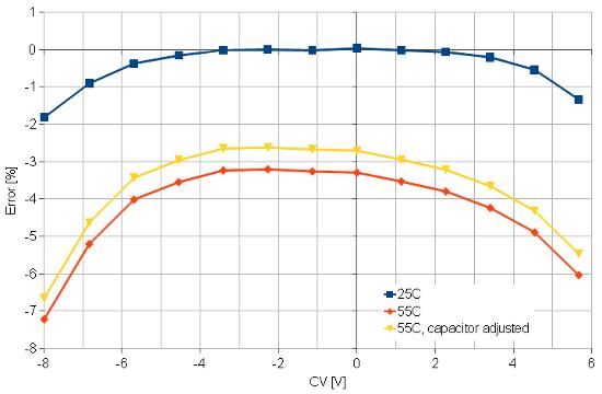 MUFF WIGGLER :: View topic - CEM3340 analysis
