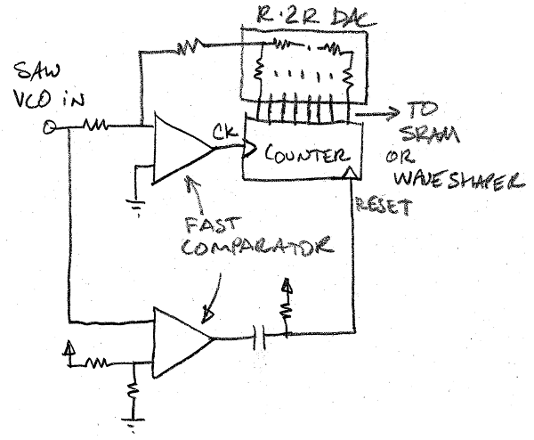 Dram Logic Gate