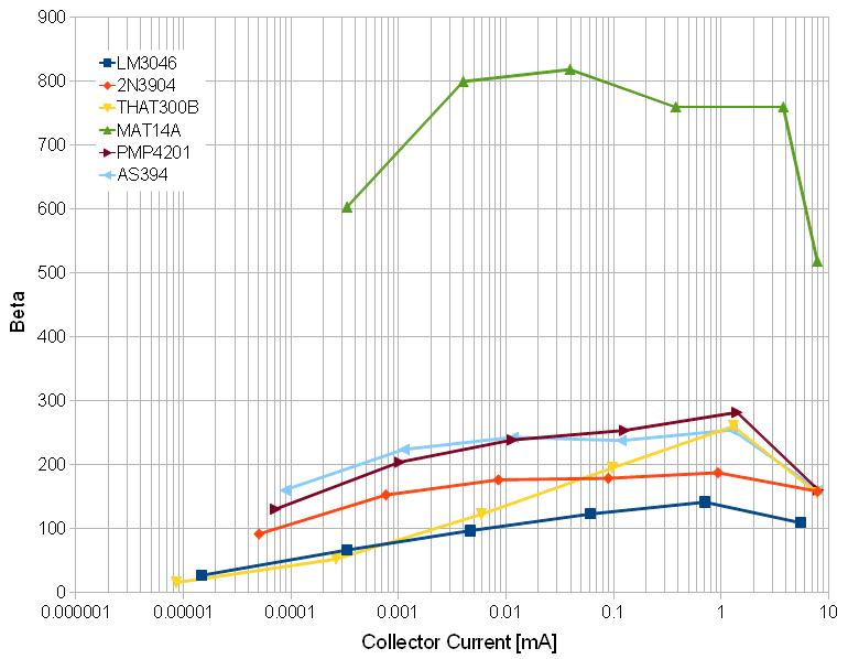 MUFF WIGGLER :: View topic - transistor comparisons