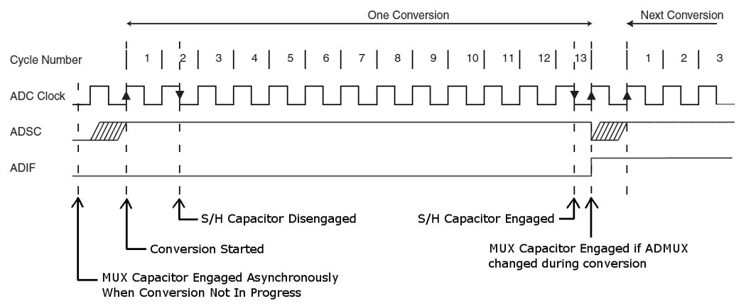 Figure 4 Atmega Adc First Conversion Timing Diagram Annotated