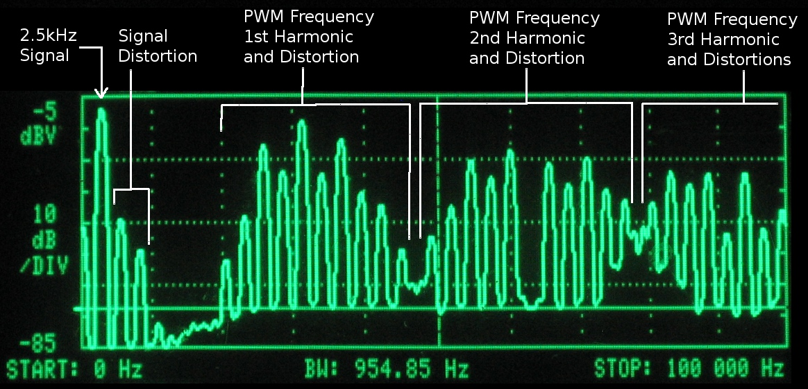 PWM Distortion Analysis   Open Music Labs