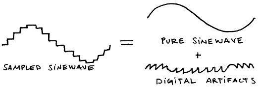 pwm distortion analysis